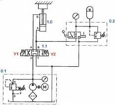 Nâng cấp hệ thống thủy lực - công nghiệp